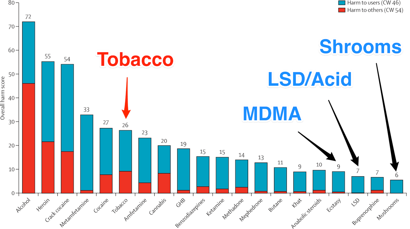 Drug Safety Chart: LSD vs Other Drugs