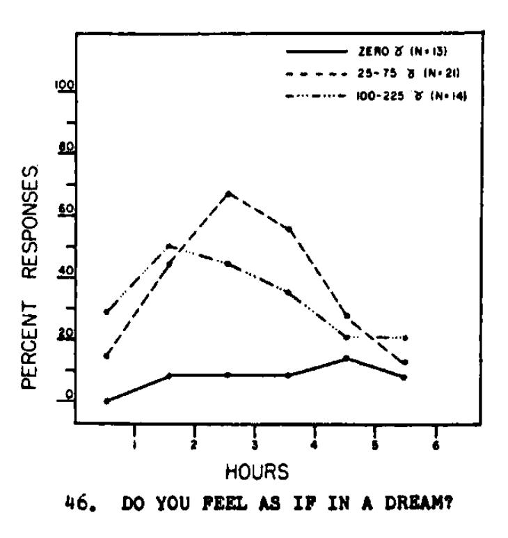 LSD Effects | TripSafe org 👽